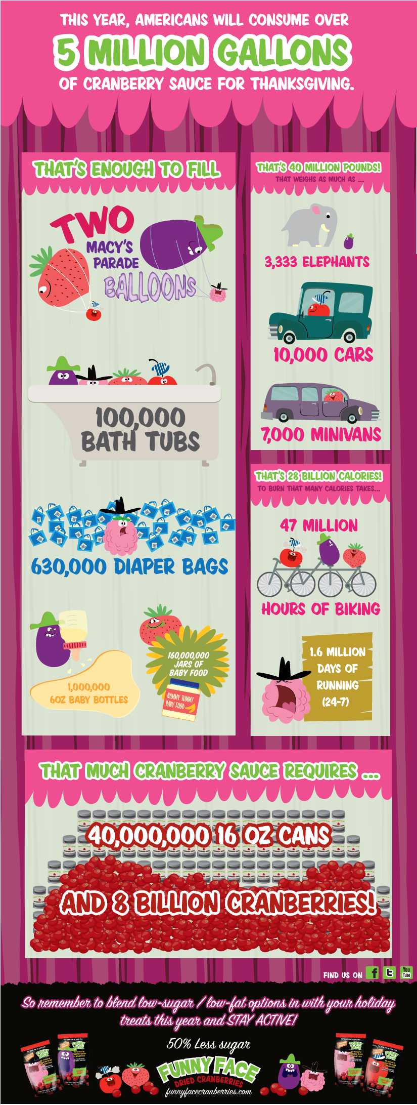 cranberry infographic
